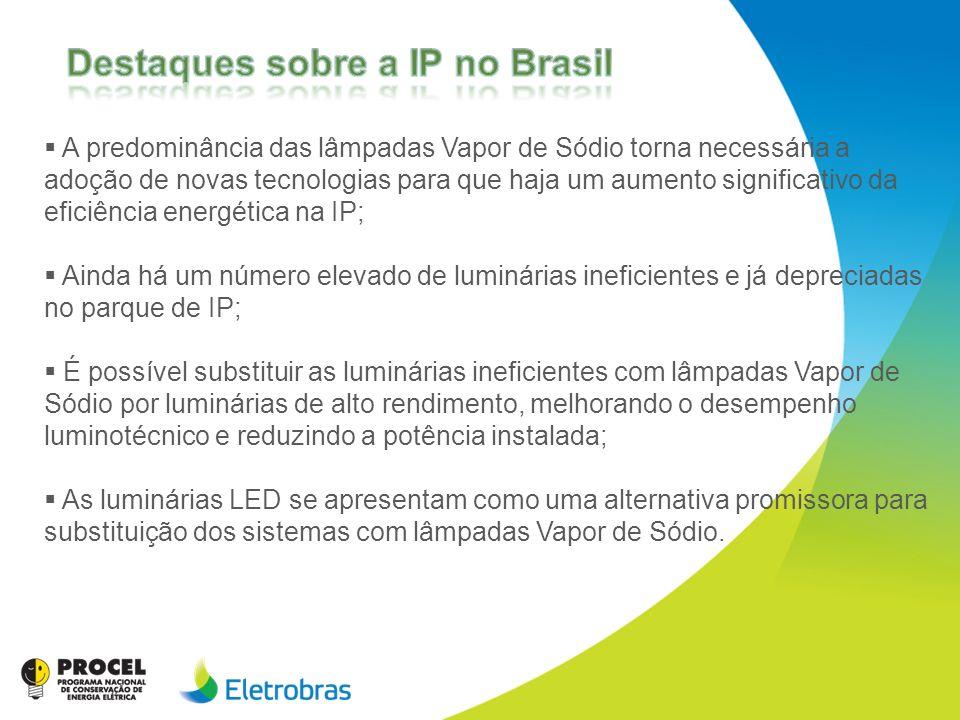 Destaques sobre a IP no Brasil