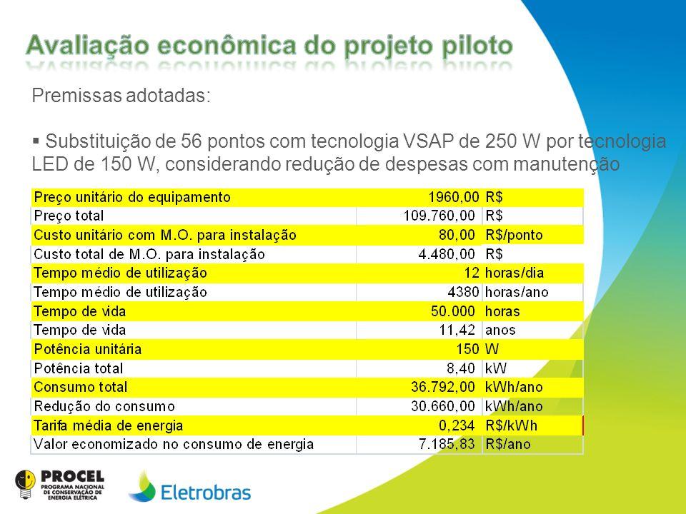Avaliação econômica do projeto piloto