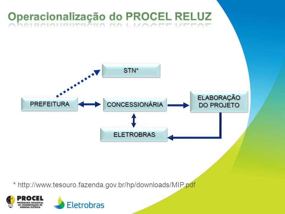 Operacionalização do PROCEL RELUZ