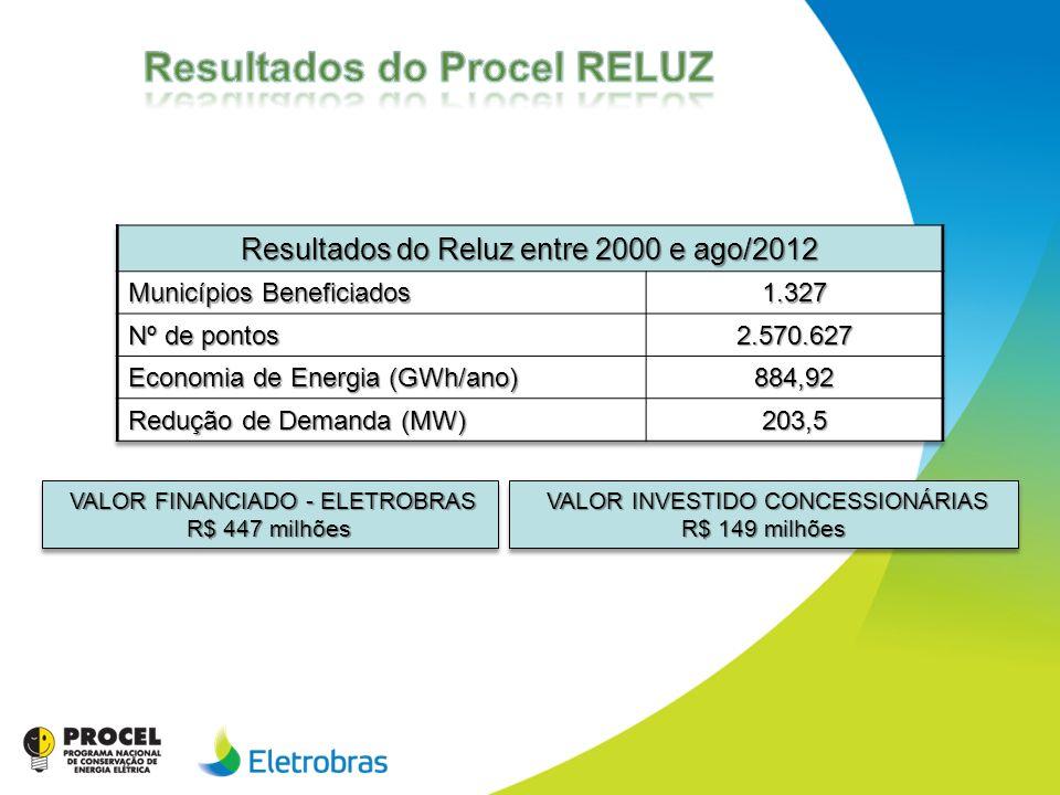 Resultados do Procel RELUZ