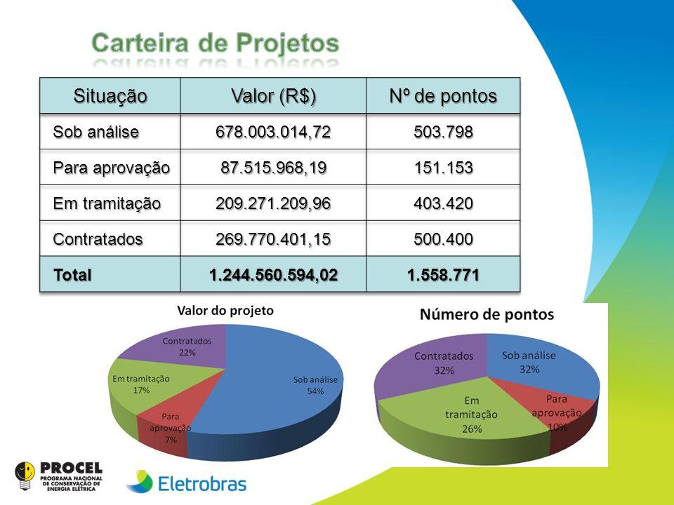 Carteira de Projetos Situação Valor (R$) Nº de pontos Sob análise