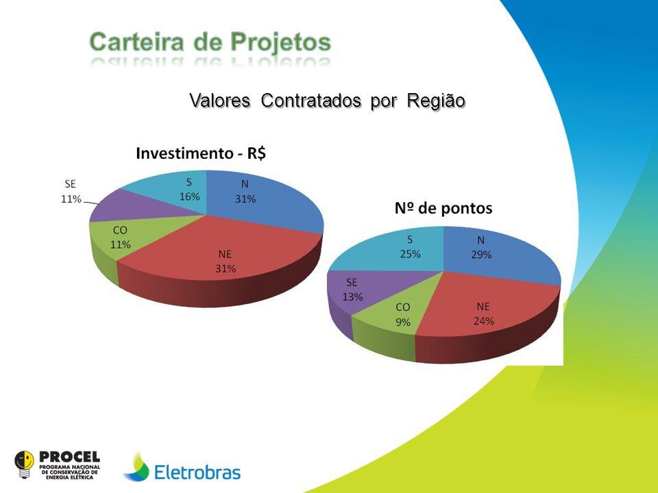 Carteira de Projetos Valores Contratados por Região