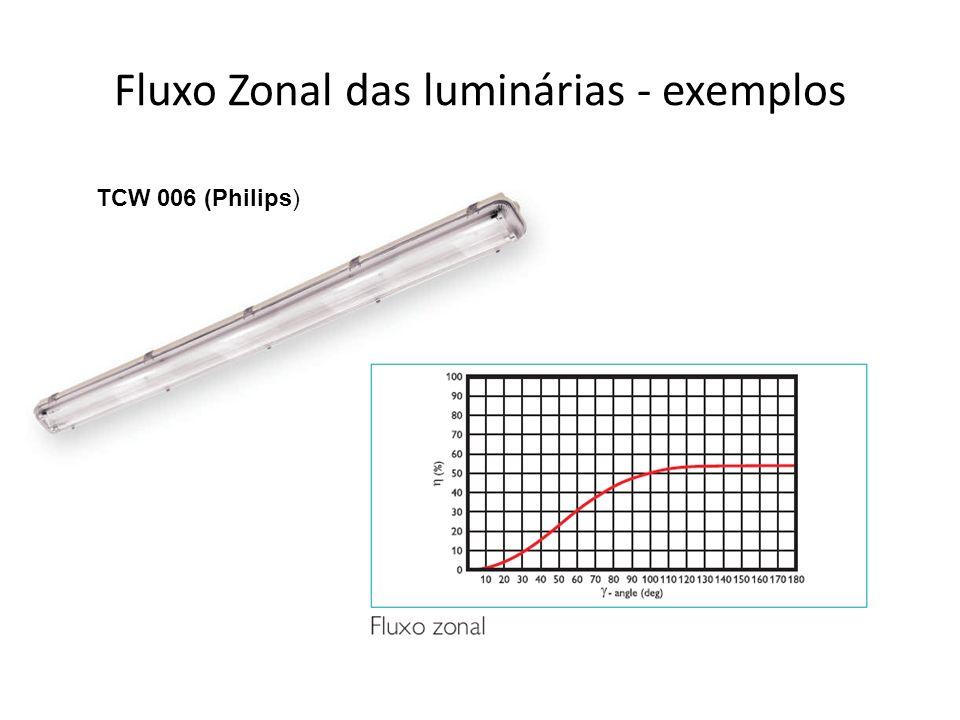 Fluxo Zonal das luminárias - exemplos