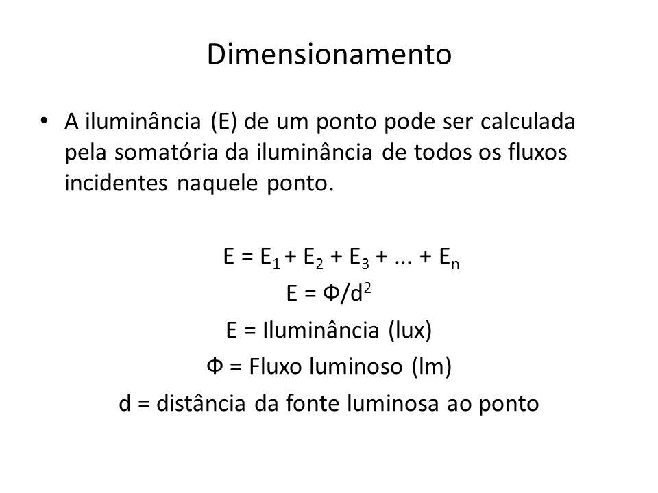 d = distância da fonte luminosa ao ponto
