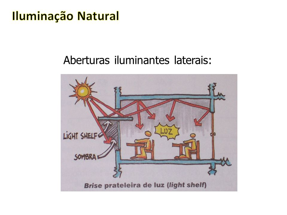 Iluminação Natural Aberturas iluminantes laterais: