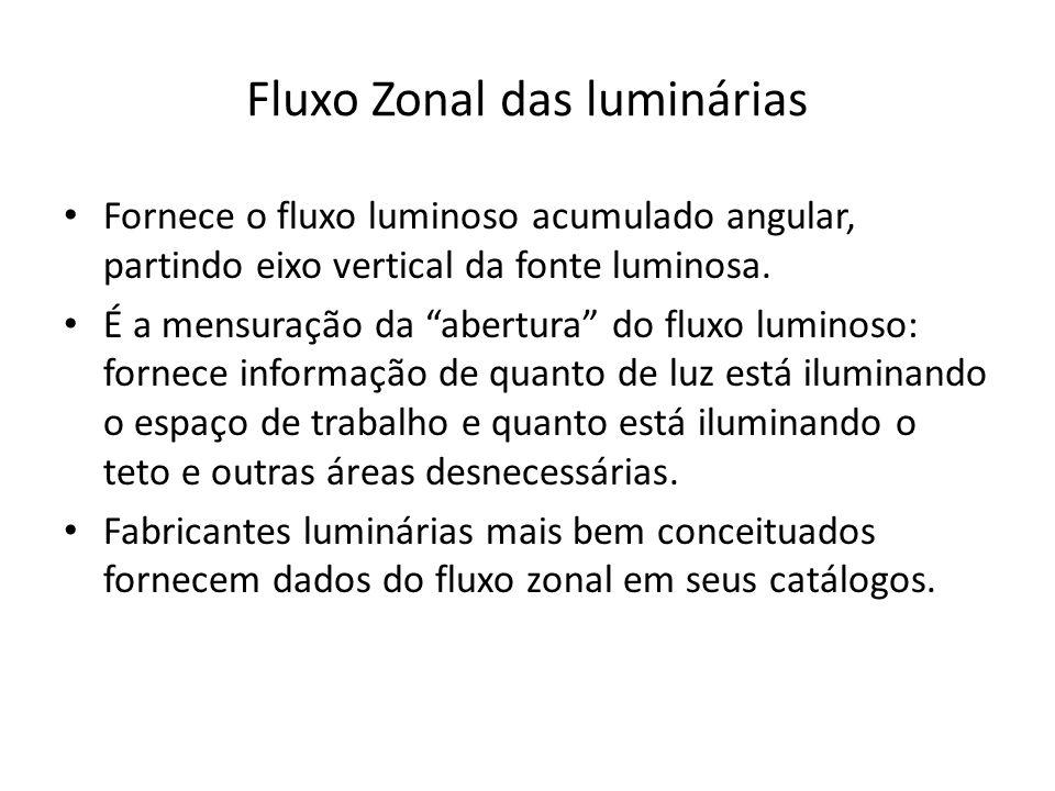 Fluxo Zonal das luminárias