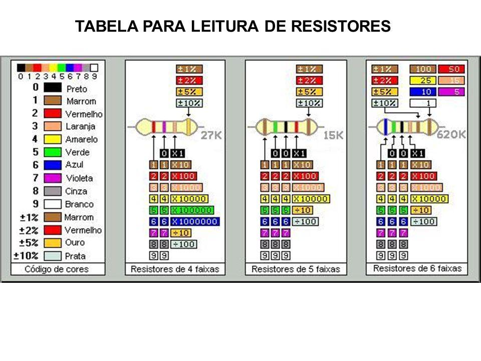 Fig. 1 - Código de resistores