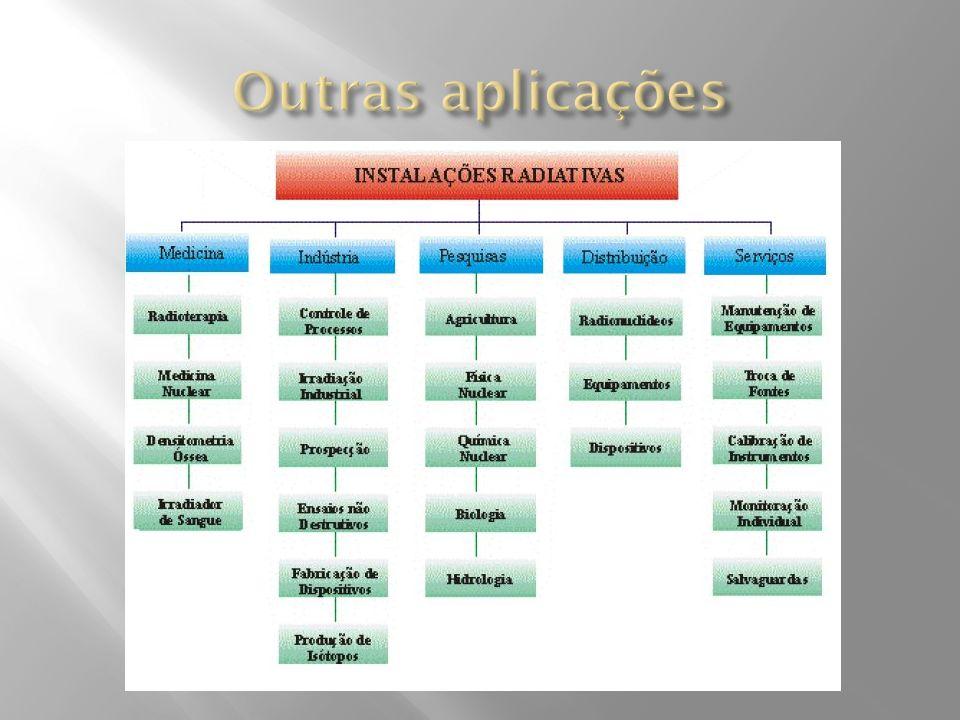 Outras aplicações