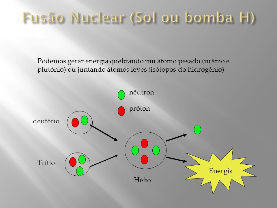 Fusão Nuclear (Sol ou bomba H)