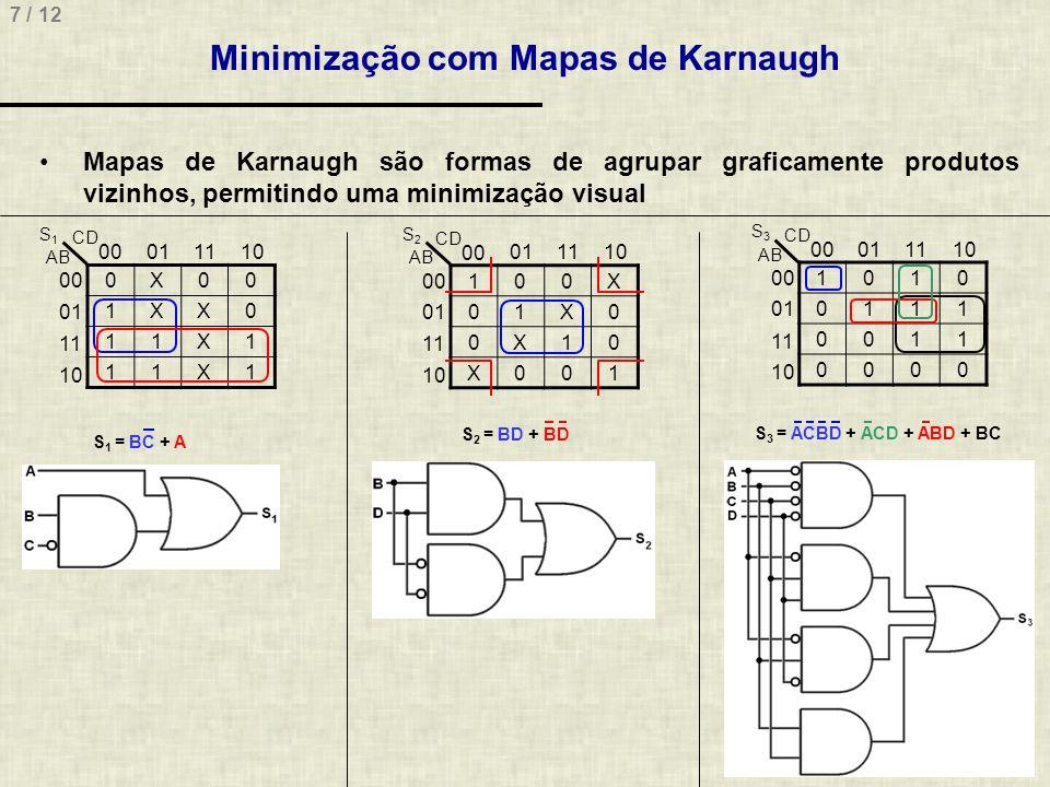 Minimização com Mapas de Karnaugh