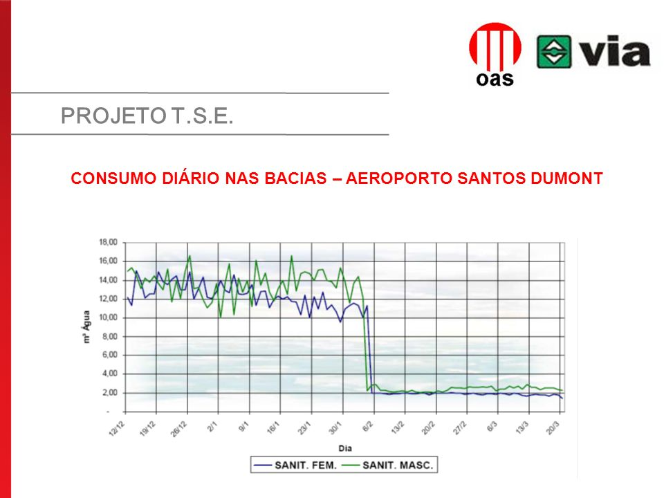 CONSUMO DIÁRIO NAS BACIAS – AEROPORTO SANTOS DUMONT