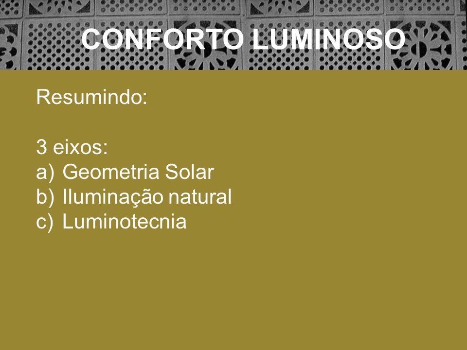 CONFORTO LUMINOSO Resumindo: 3 eixos: Geometria Solar