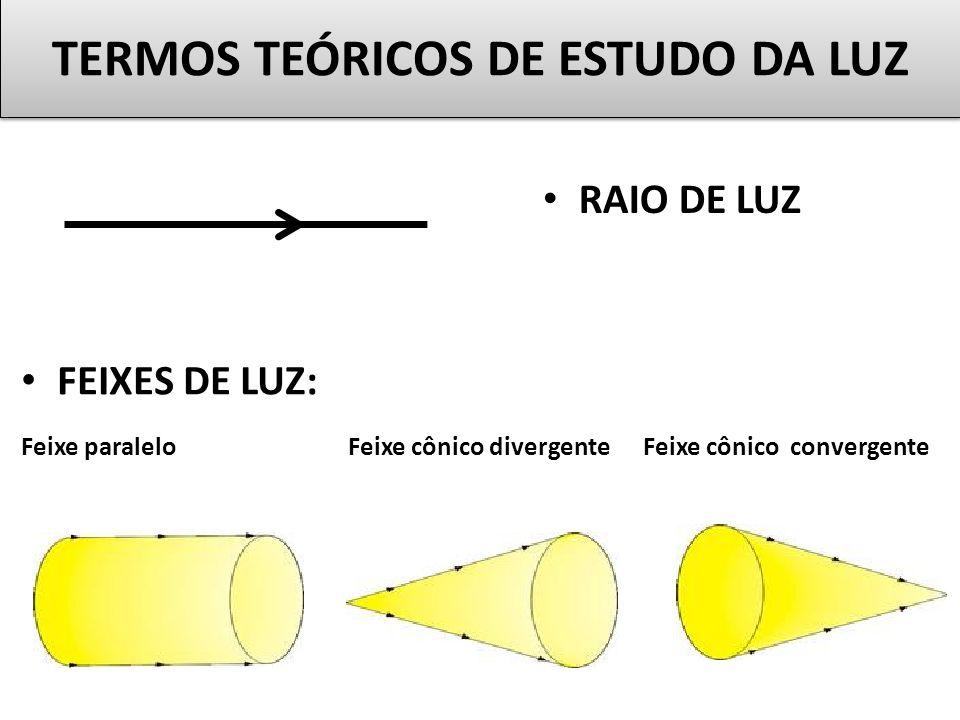 TERMOS TEÓRICOS DE ESTUDO DA LUZ