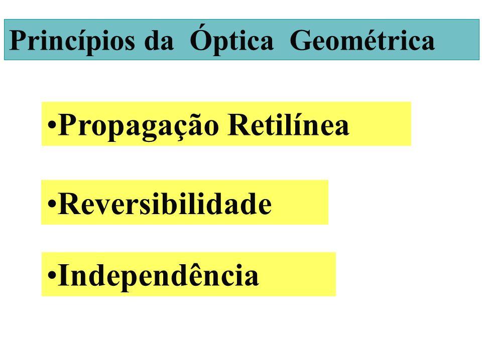 INTRODUÇÃO Propagação Retilínea Reversibilidade Independência