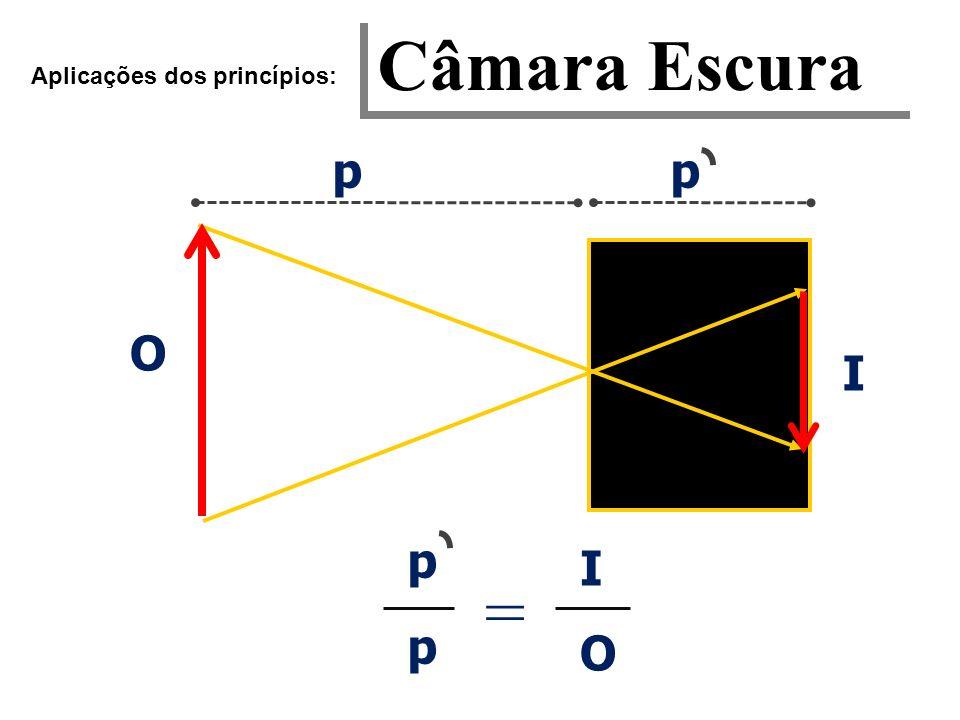 Câmara Escura Aplicações dos princípios: p p O I p I O =