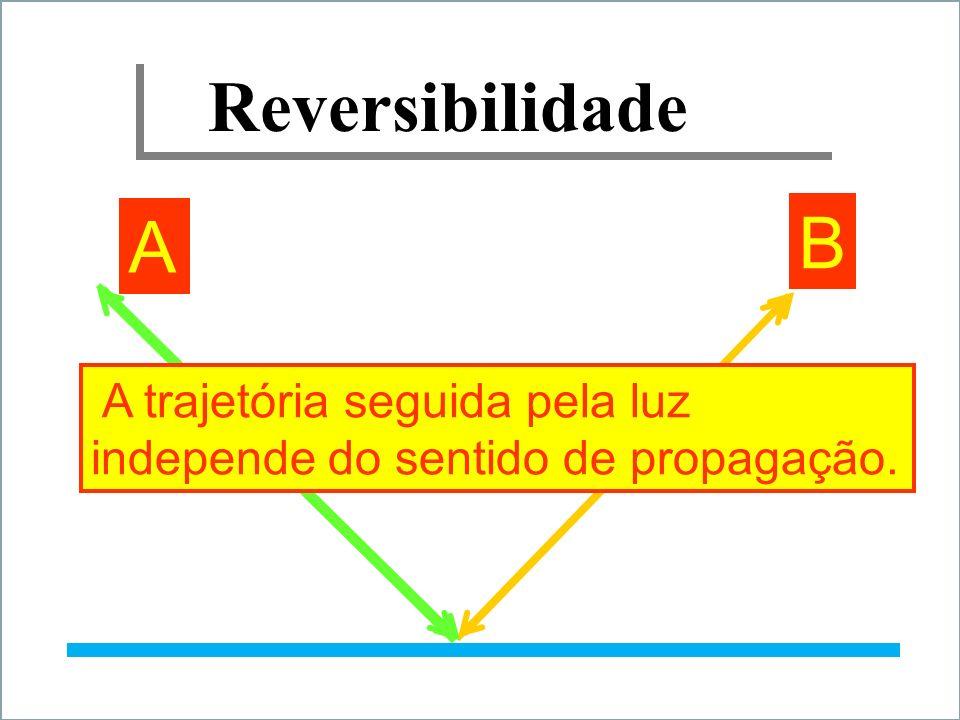 Reversibilidade B A A trajetória seguida pela luz