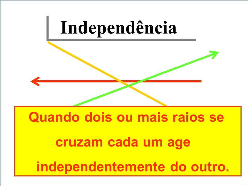 Independência Quando dois ou mais raios se cruzam cada um age