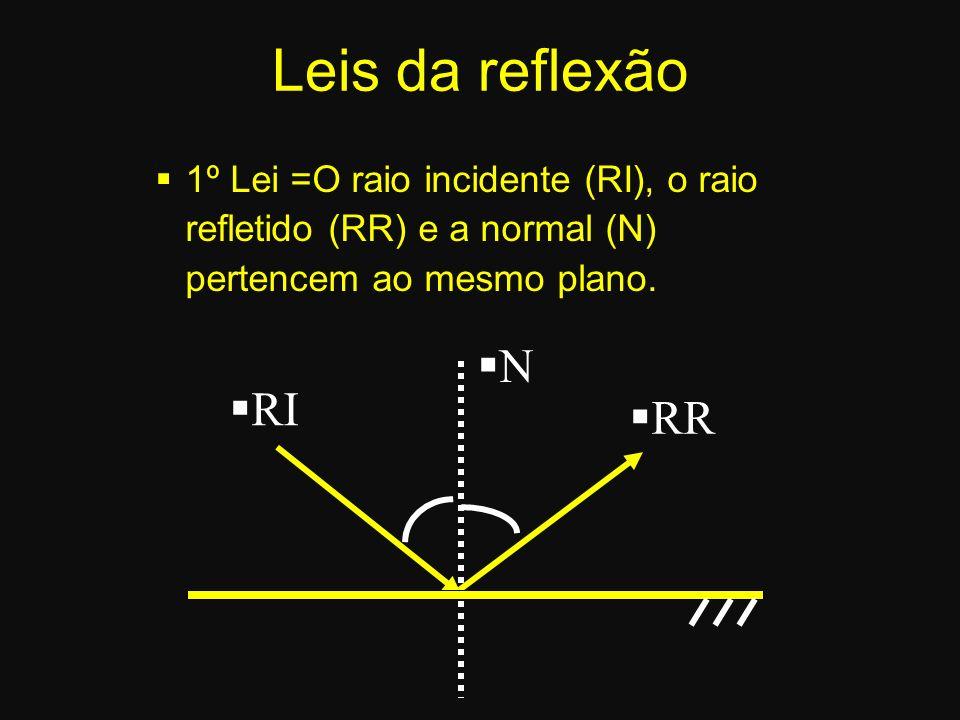 Leis da reflexão 1º Lei =O raio incidente (RI), o raio refletido (RR) e a normal (N) pertencem ao mesmo plano.