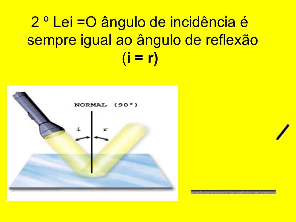 2 º Lei =O ângulo de incidência é sempre igual ao ângulo de reflexão