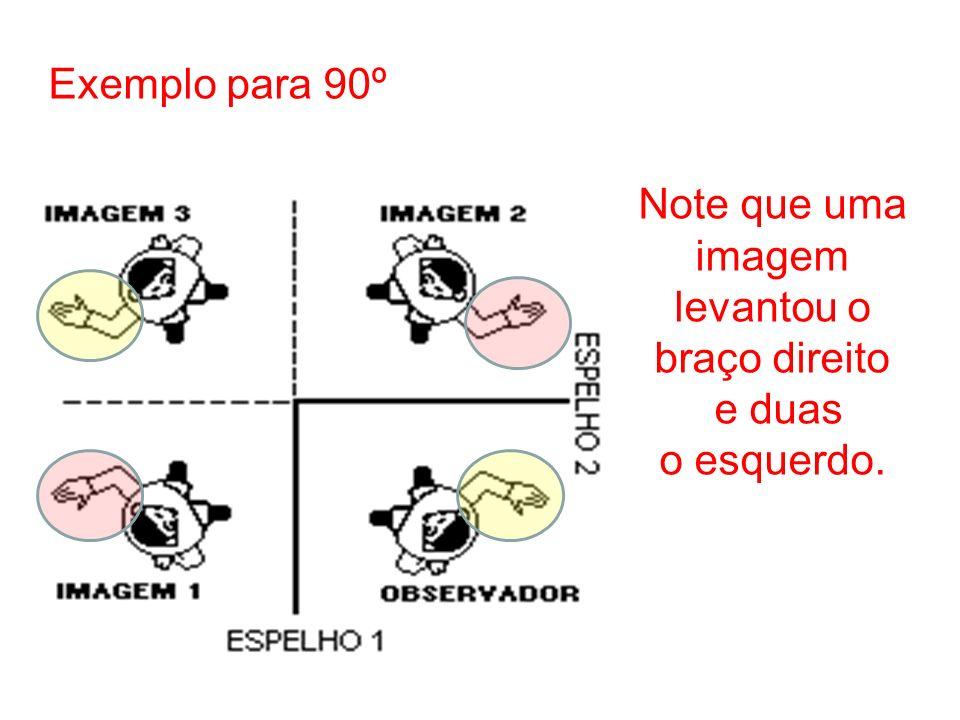 Exemplo para 90º Note que uma imagem levantou o braço direito e duas o esquerdo.