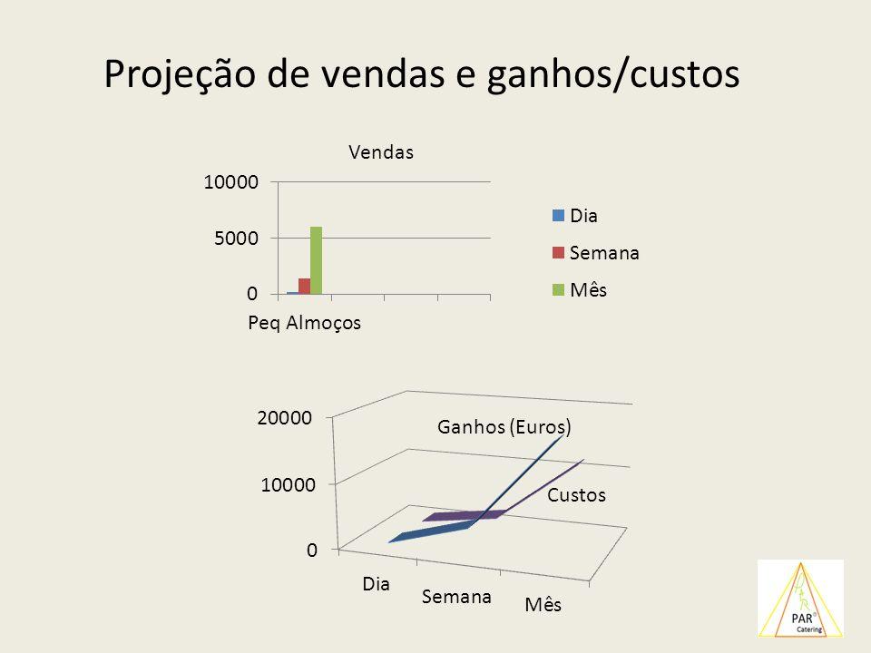 Projeção de vendas e ganhos/custos