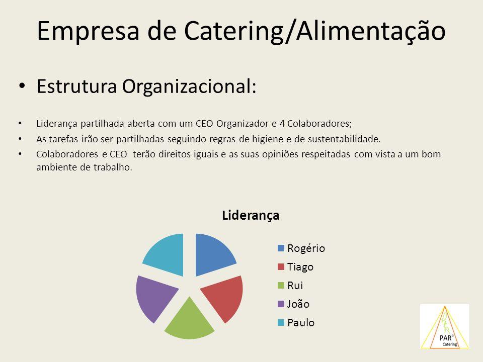 Empresa de Catering/Alimentação