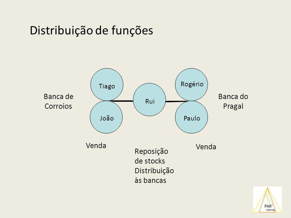 Distribuição de funções