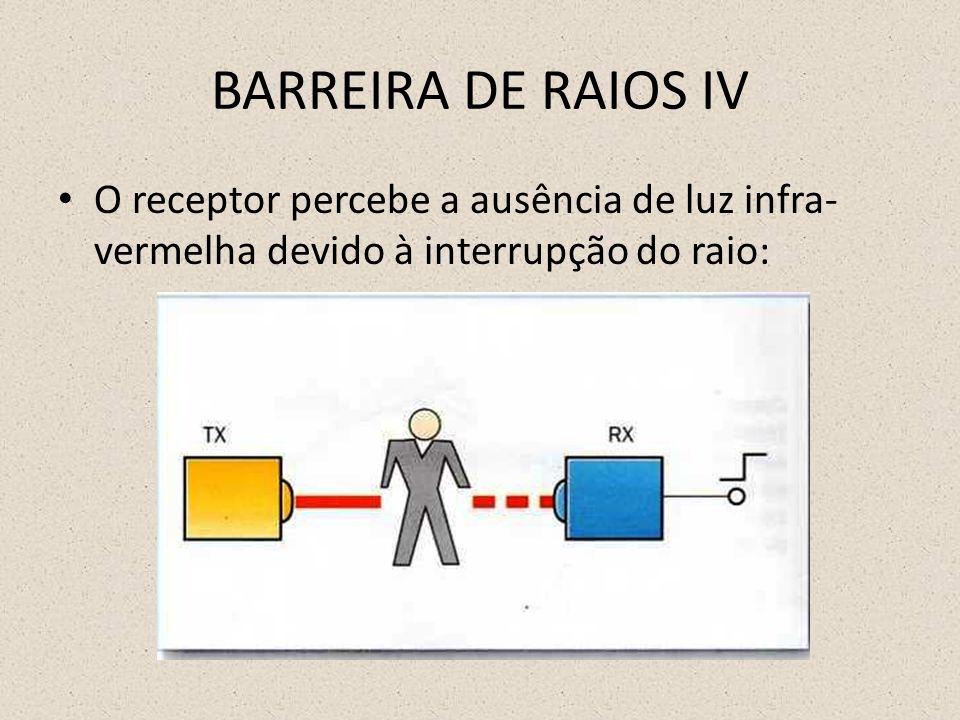 BARREIRA DE RAIOS IV O receptor percebe a ausência de luz infra-vermelha devido à interrupção do raio: