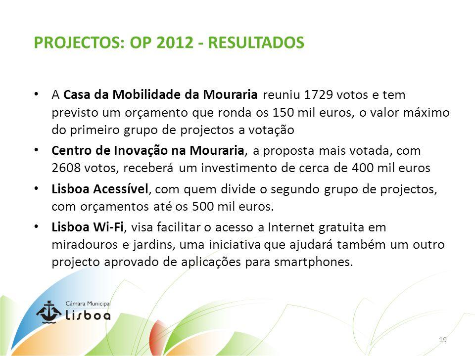 PROJECTOS: OP 2012 - RESULTADOS