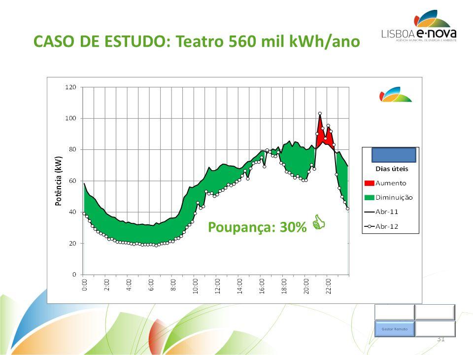 CASO DE ESTUDO: Teatro 560 mil kWh/ano