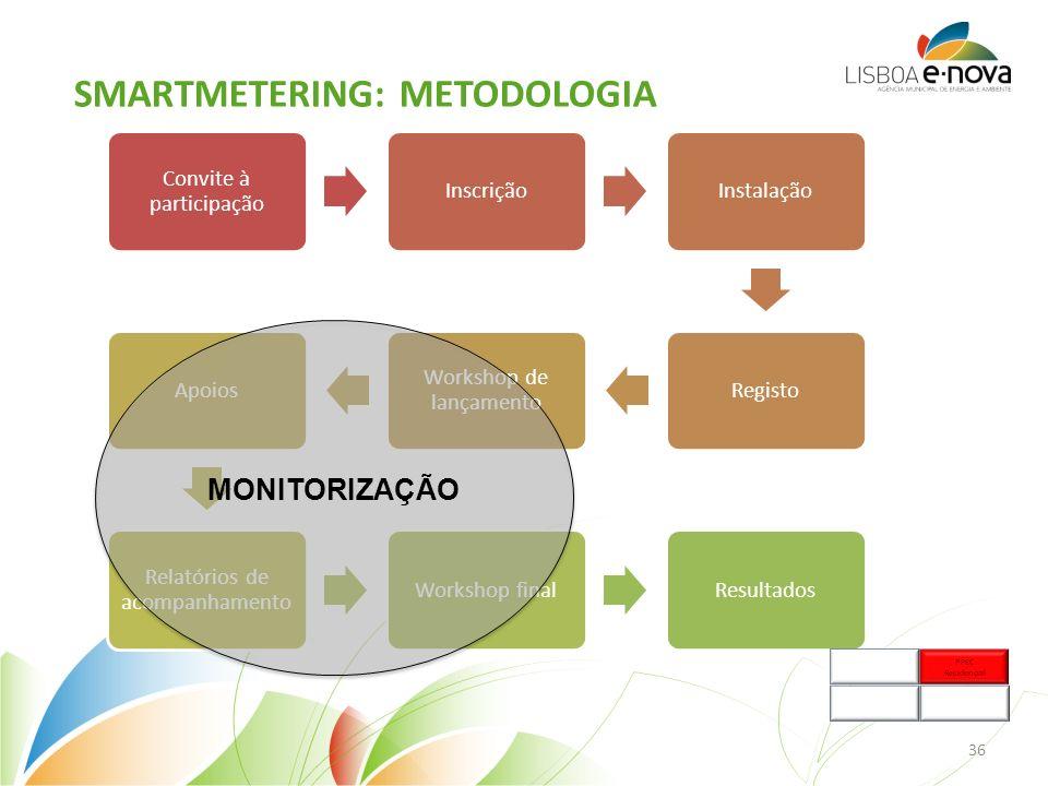 SMARTMETERING: METODOLOGIA