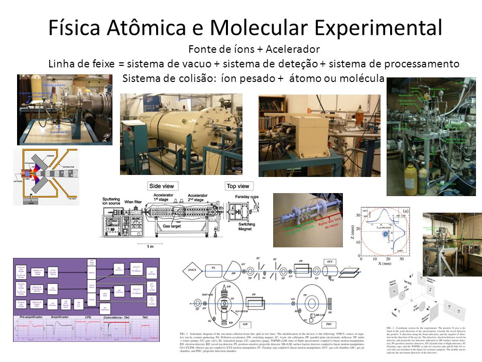 Física Atômica e Molecular Experimental