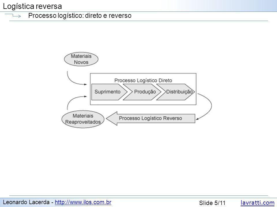 Processo logístico: direto e reverso