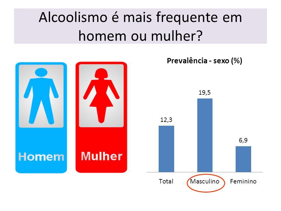 Alcoolismo é mais frequente em homem ou mulher