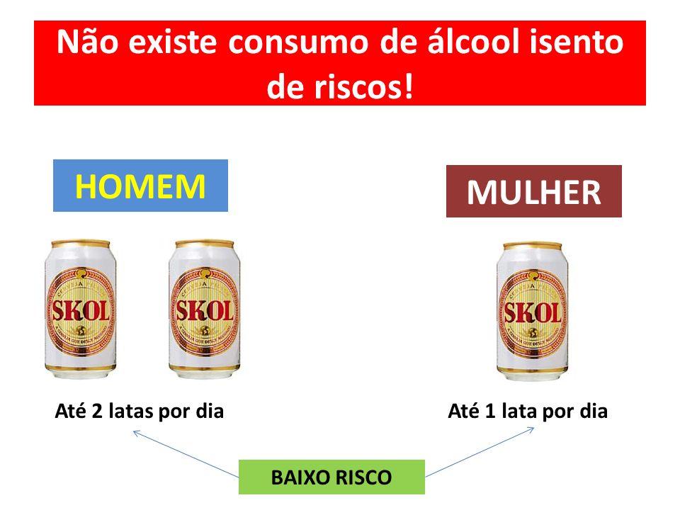 Não existe consumo de álcool isento de riscos!