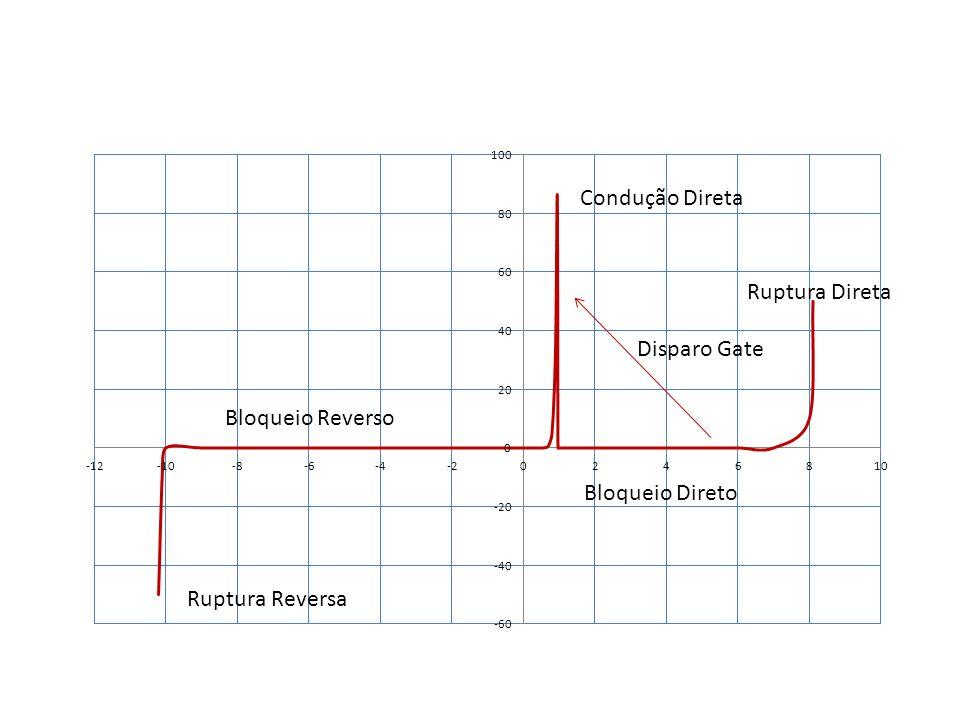 Condução Direta Ruptura Direta Disparo Gate Bloqueio Reverso Bloqueio Direto Ruptura Reversa