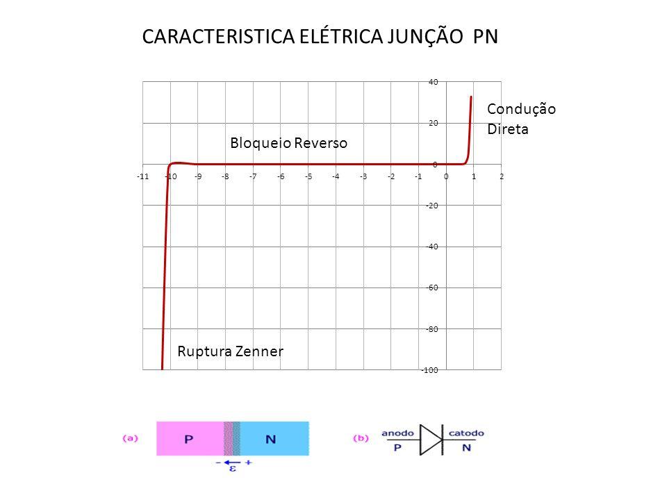 CARACTERISTICA ELÉTRICA JUNÇÃO PN