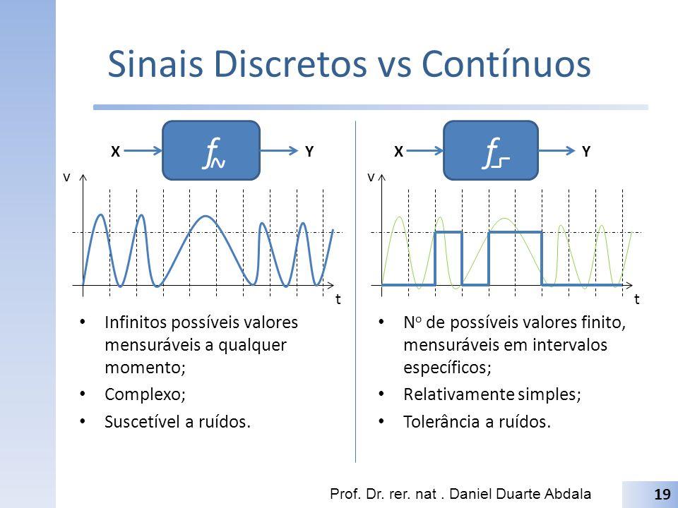 Sinais Discretos vs Contínuos