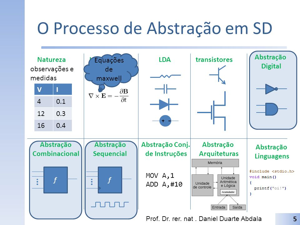 O Processo de Abstração em SD