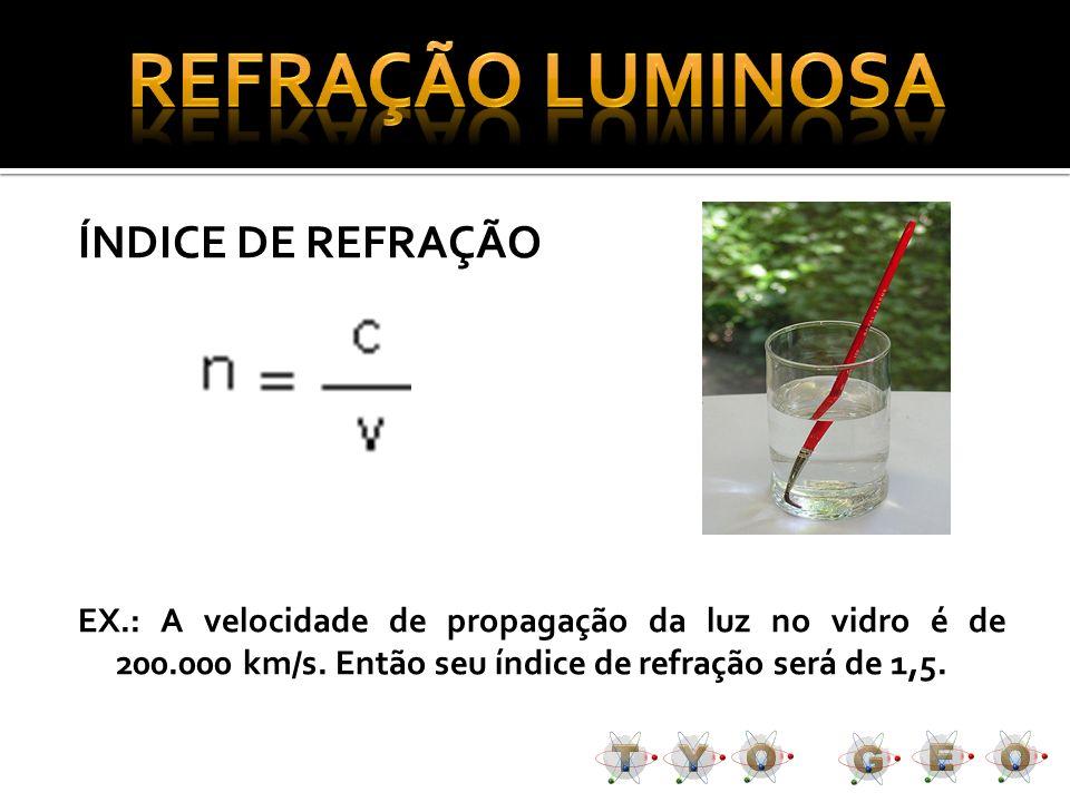 REFRAÇÃO LUMINOSA ÍNDICE DE REFRAÇÃO