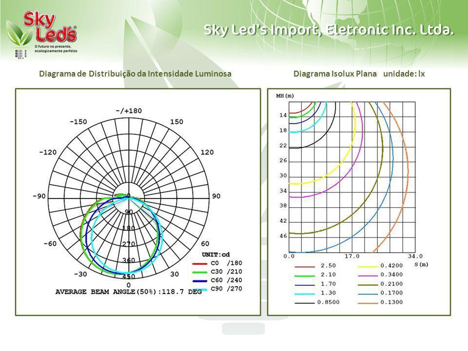 Diagrama de Distribuição da Intensidade Luminosa