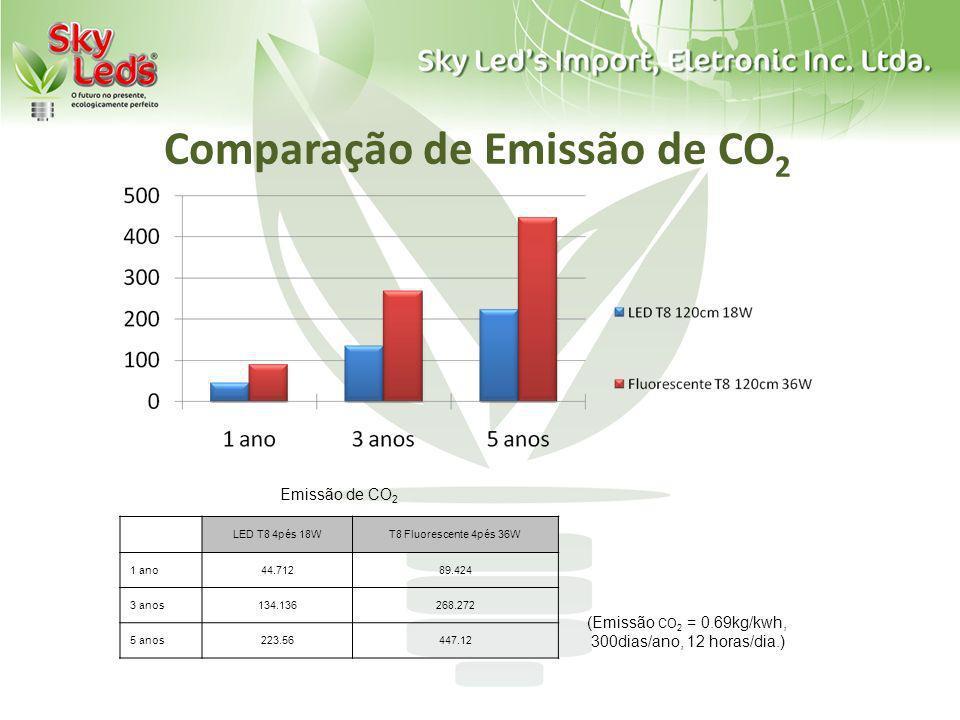 Comparação de Emissão de CO2