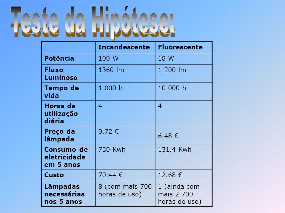 Teste da Hipótese: Incandescente Fluorescente Potência 100 W 18 W