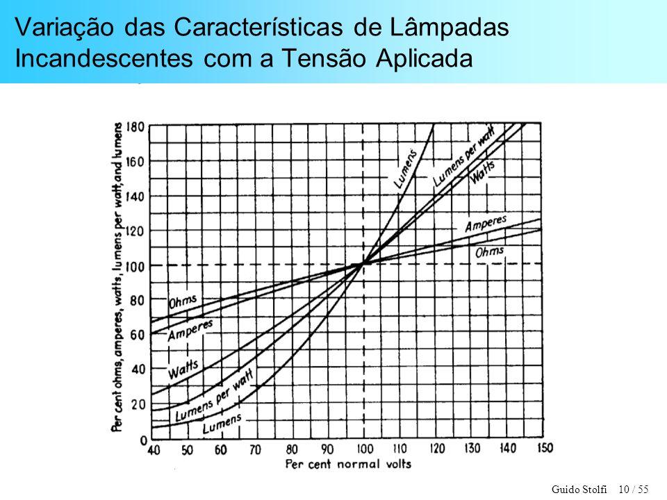 Variação das Características de Lâmpadas Incandescentes com a Tensão Aplicada