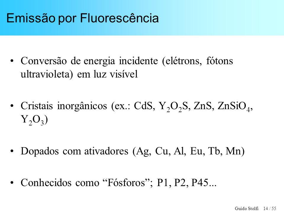 Emissão por Fluorescência