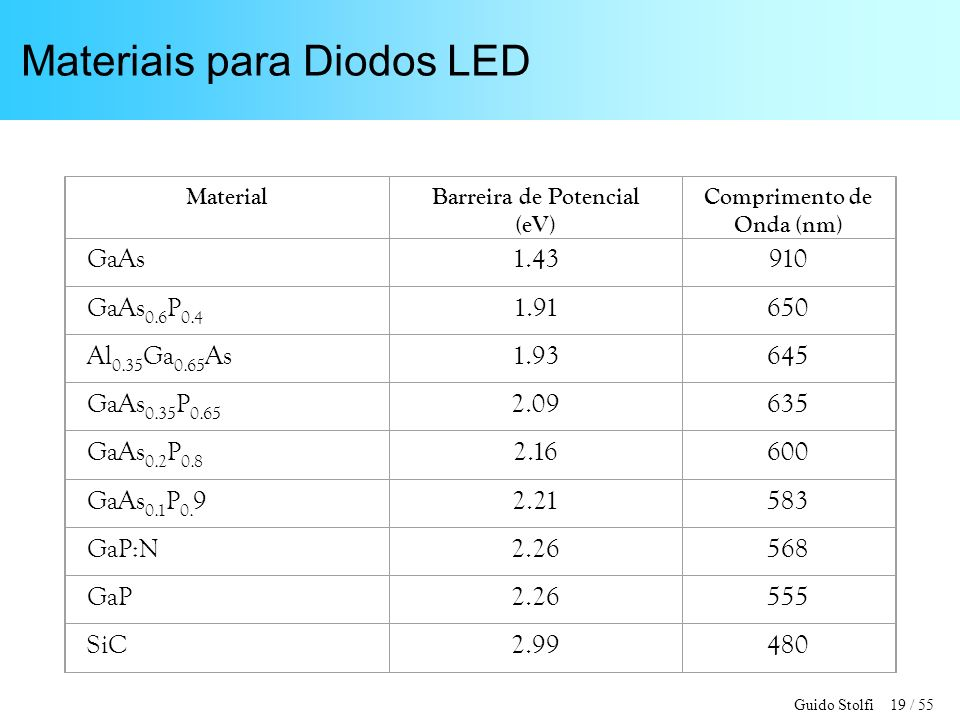Materiais para Diodos LED