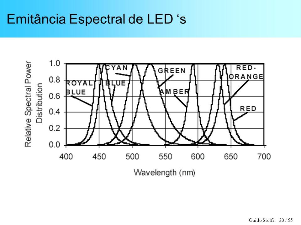 Emitância Espectral de LED 's