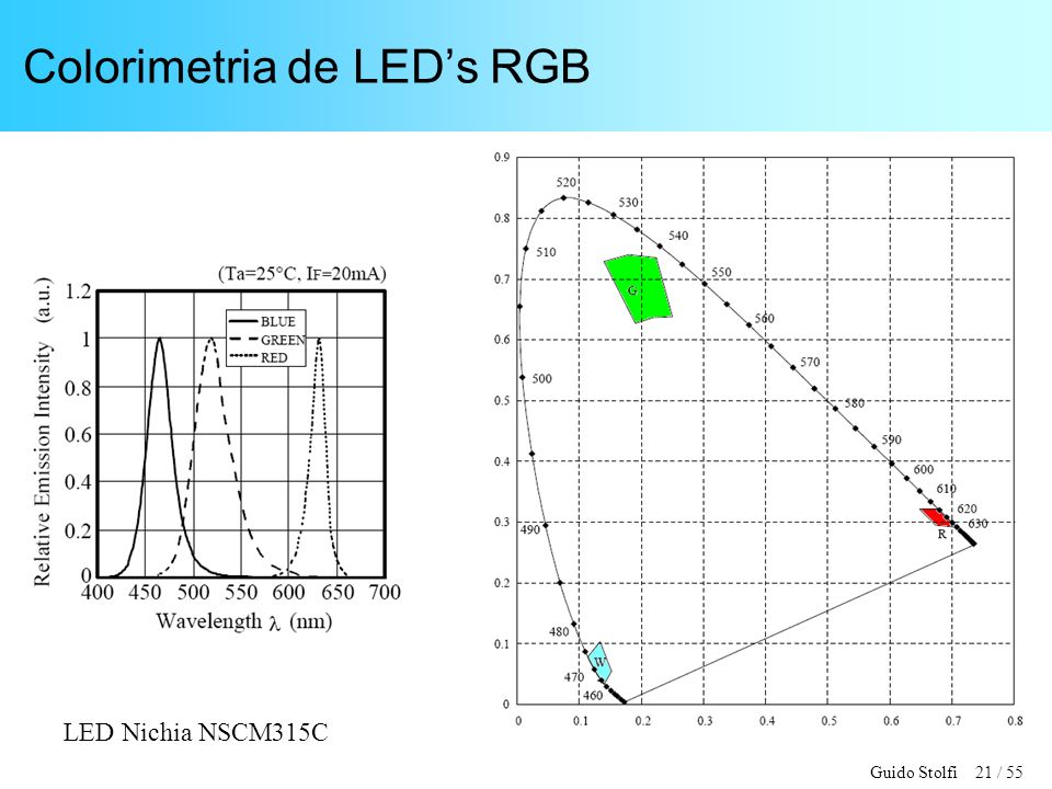 Colorimetria de LED's RGB