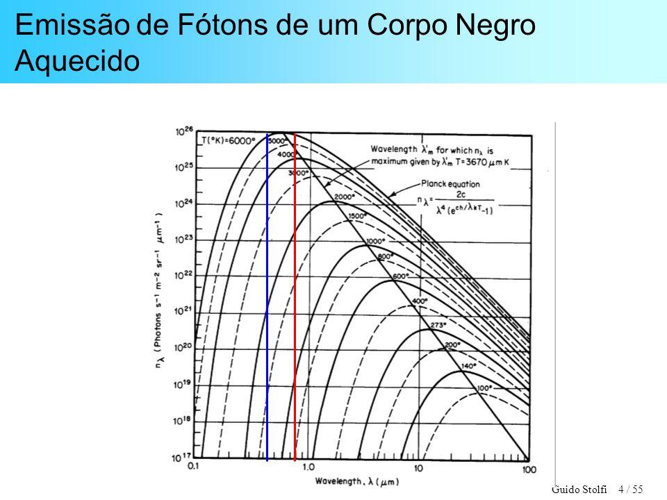 Emissão de Fótons de um Corpo Negro Aquecido