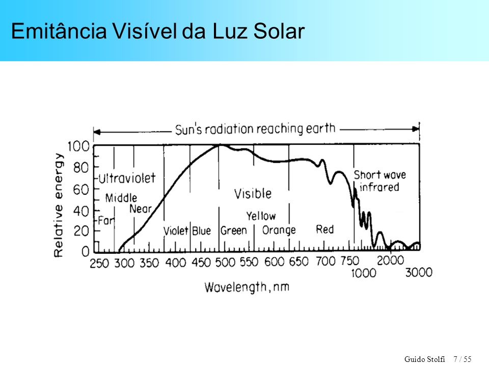 Emitância Visível da Luz Solar